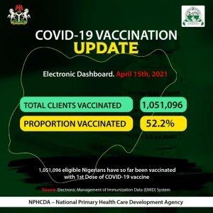 Latest Nigeria Covid-19 Vaccination News